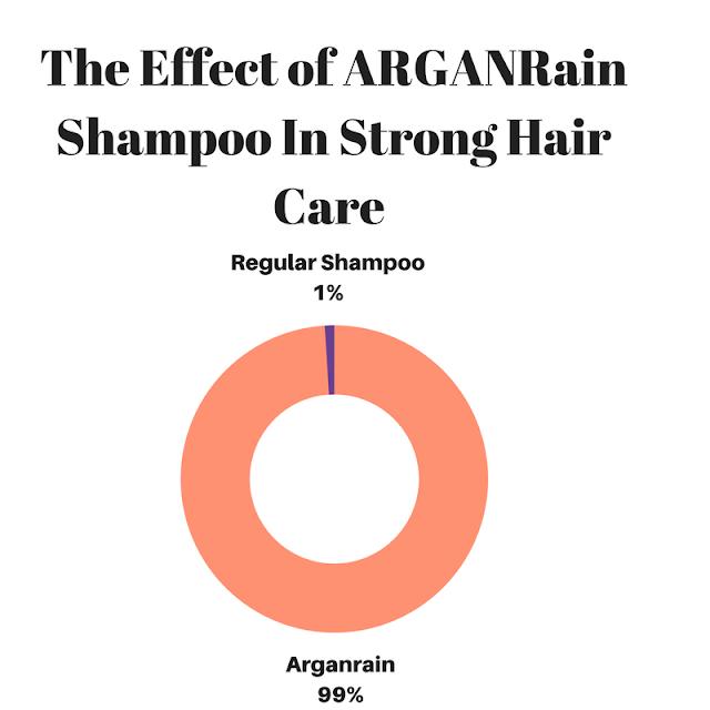 buy arganrain shampoo