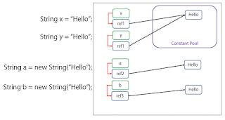 Memory Allocation of String in memory understanding
