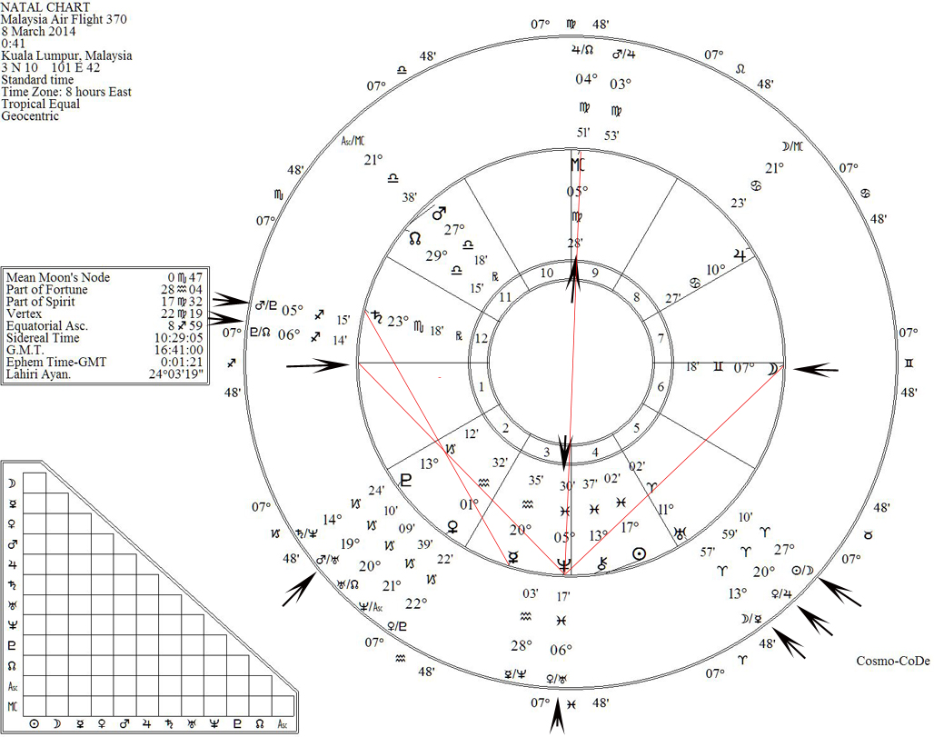 malaysia airlines flight 370 natal chart [ 1028 x 811 Pixel ]