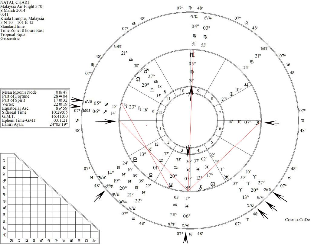 medium resolution of malaysia airlines flight 370 natal chart