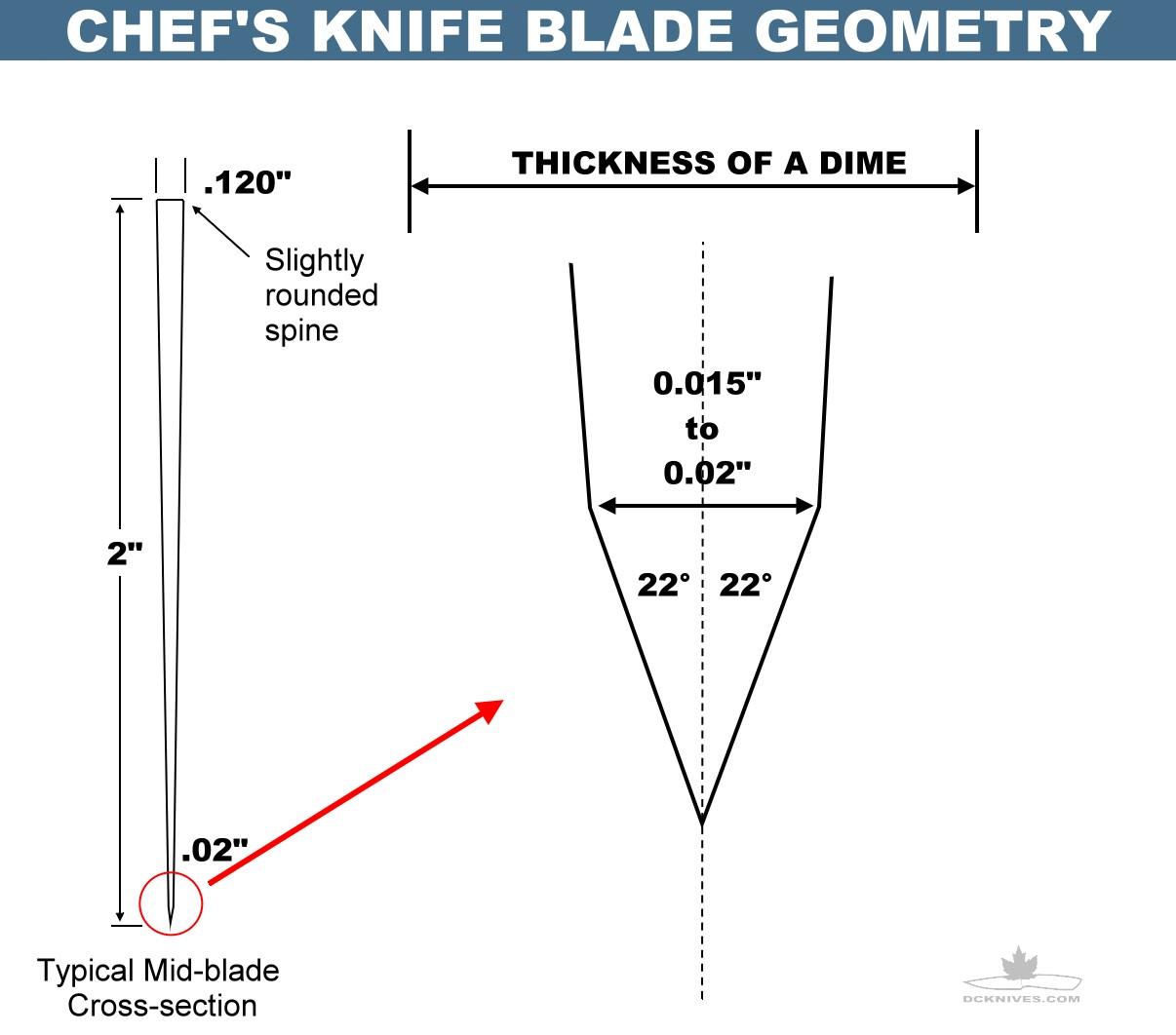 Diy Knifemaker S Info Center Knife Edge Geometry Tips