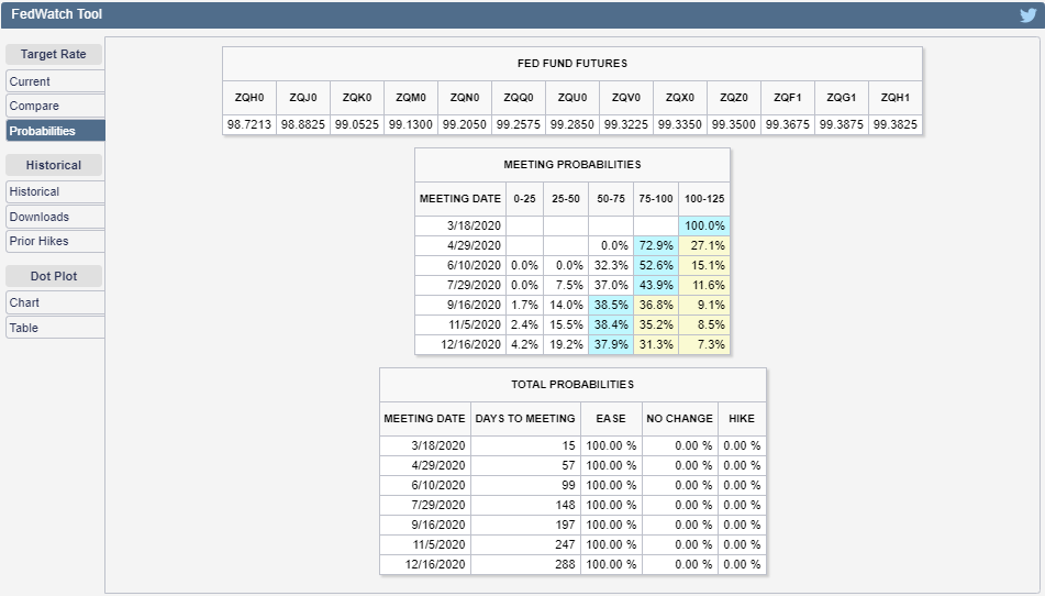 CME Group FedWatch Tool Probabilities of Federal Funds Rate Changing at Future FOMC Meeting Dates, Snapshot on 2 March 2020