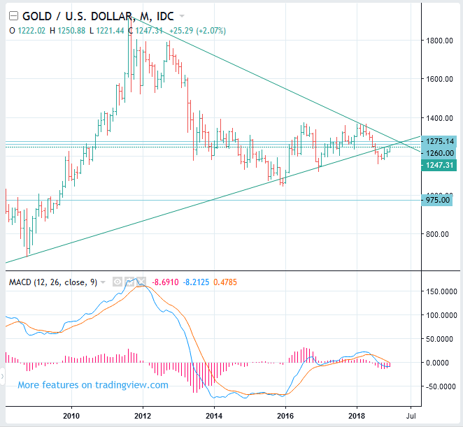 GOLD Price Long Term Forecast (XAUUSD) - SELL(Short)