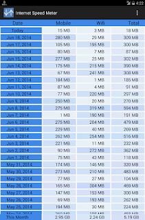 Internet Speed Meter v1.4.8 – Aplikasi Cek Kecepatan Internet di Android