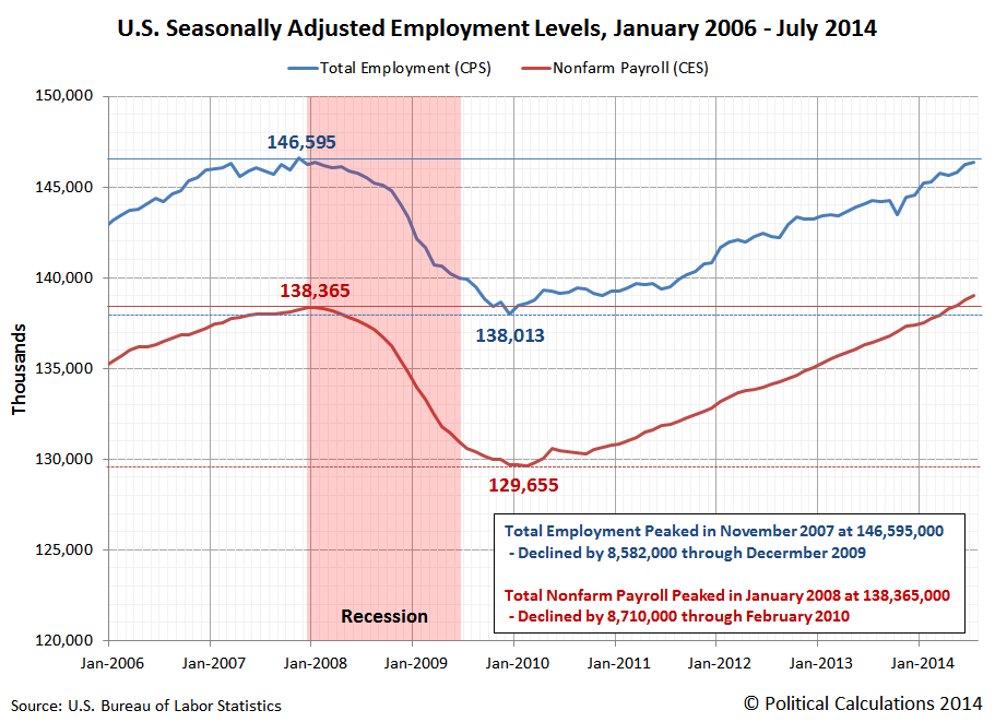 Total Employment and Number of Nonfarm Payroll Jobs, January 2006 through July 2014