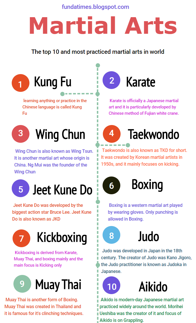 Top 10 Martial arts in world 2018