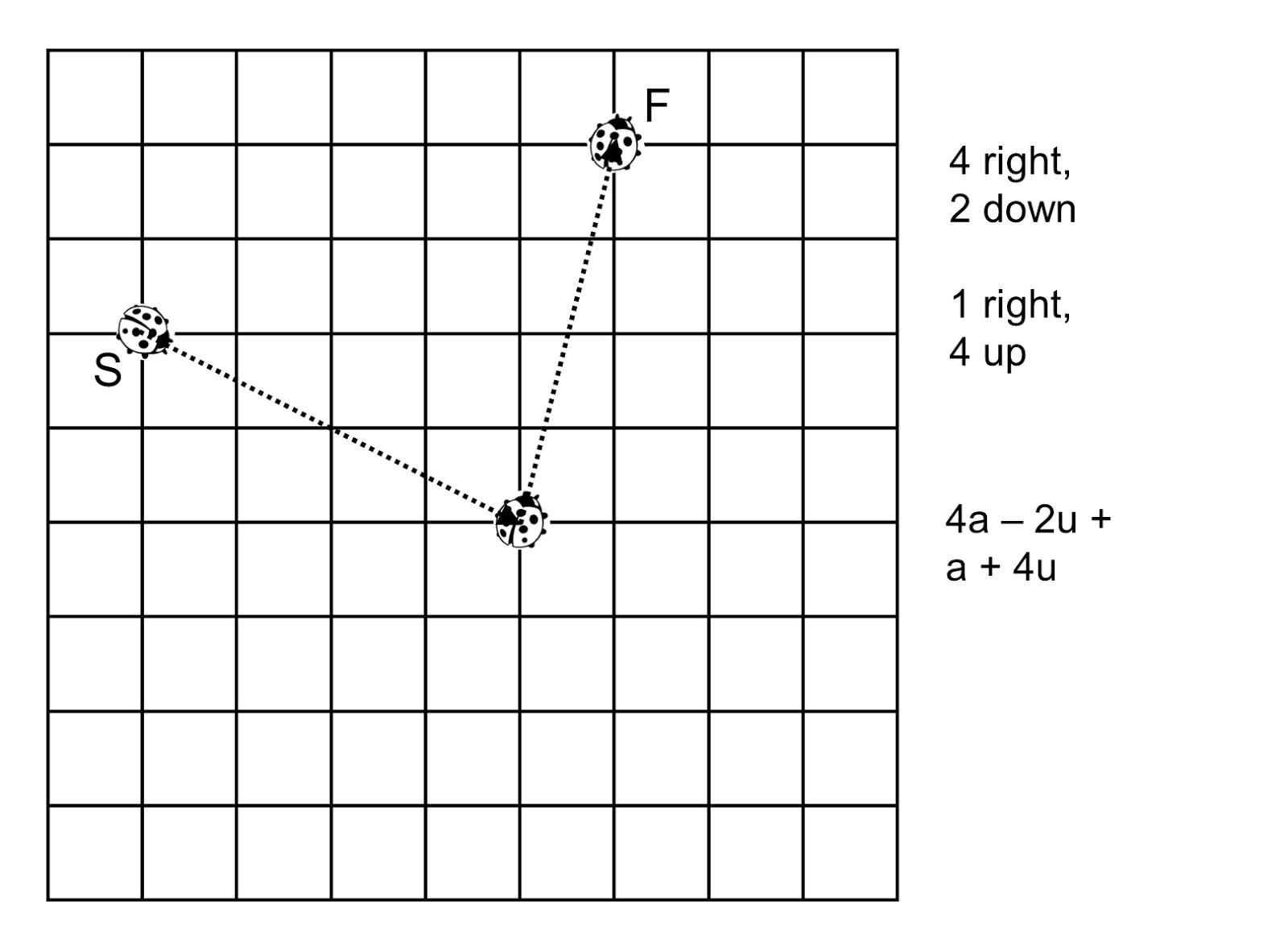 Median Don Steward Mathematics Teaching Grid Moves