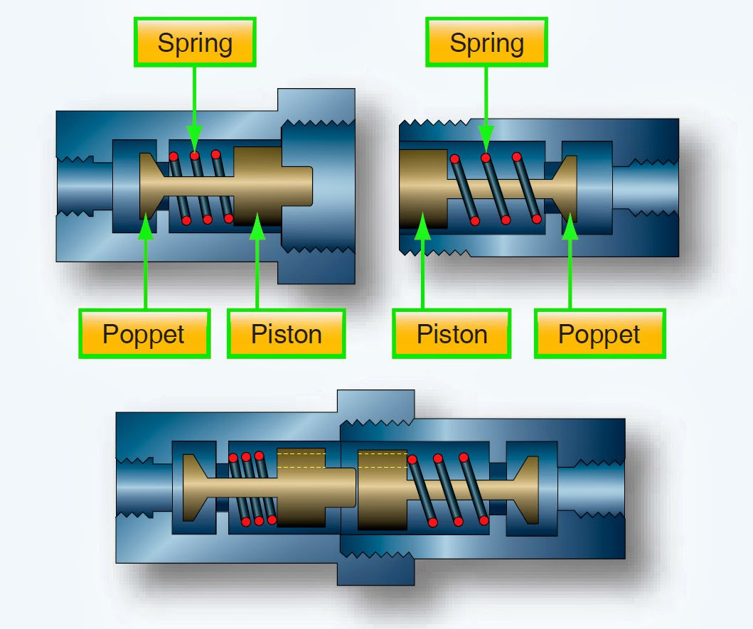 Aeronautical Guide Hydraulic System Valves Simple Open Center Circuit A Quick Disconnect Valve