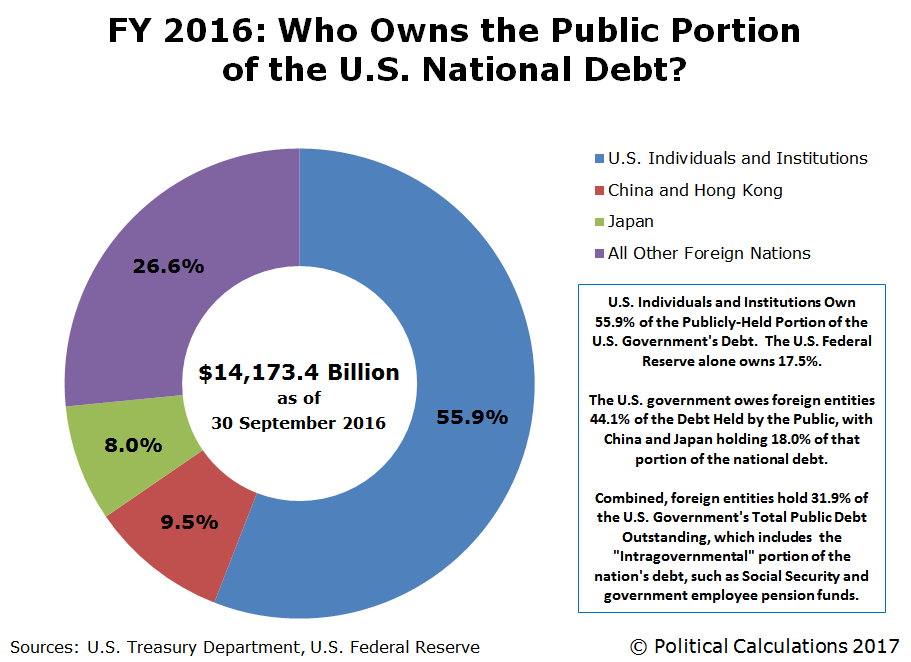 FY 2016: Who Owns the Public Portion of the U.S. National Debt?