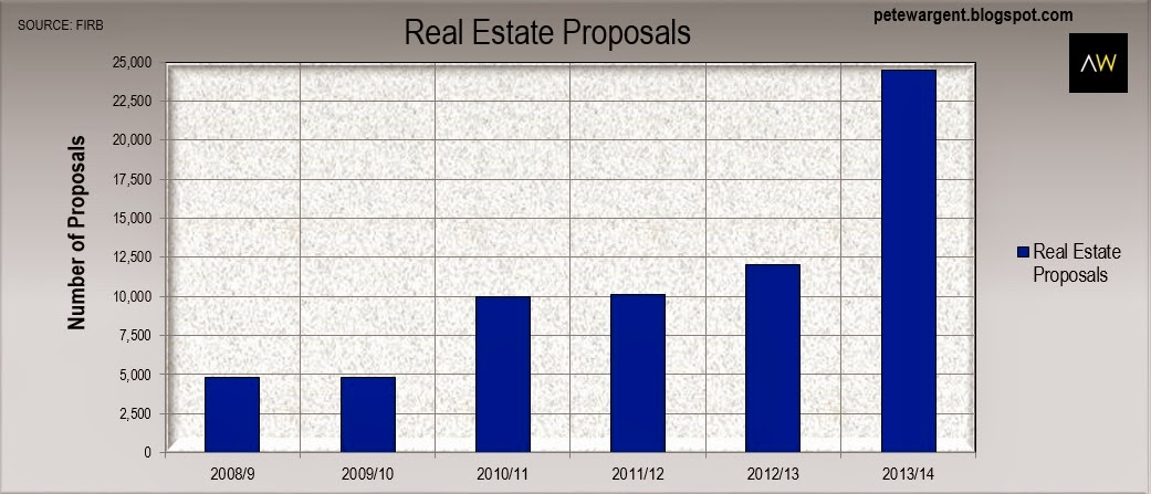 Real estate proposals