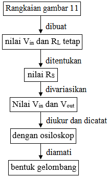 diagram alir clipper positif dengan bias