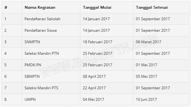 jadwal pendaftaran bidikmisi