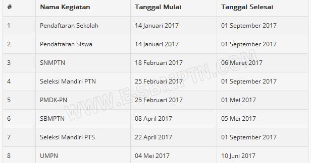 JADWAL PENDAFTARAN BIDIKMISI 2017/2018   SOAL UTBK SBMPTN ...