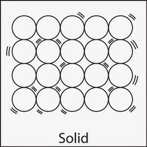 IGCSE Chemistry: States of Matter