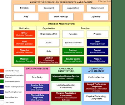 TOGAF 9.2 Content Metamodel