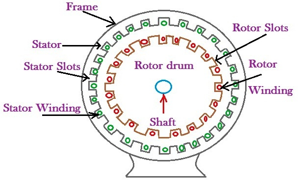 Circle Diagram Of 3 Phase Induction Motor impremedia net