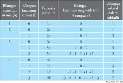 Cara Menentukan dan Menyatakan Bilangan Kuantum Utama, Kuantum Azimut, Kuantum Magnetik dan Kuantum Spin