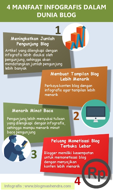 4 Manfaat Infografis Dalam Blog - Blog Mas Hendra