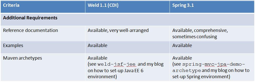 CDI 1 0 vs  Spring 3 1 Feature Comparsion - DZone Java