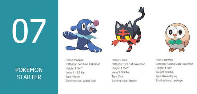 fakta pokemon sun and moon character