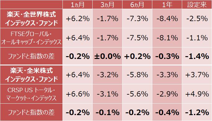 楽天・全世界株式インデックス・ファンド、楽天・全米株式インデックス・ファンドの指数との差