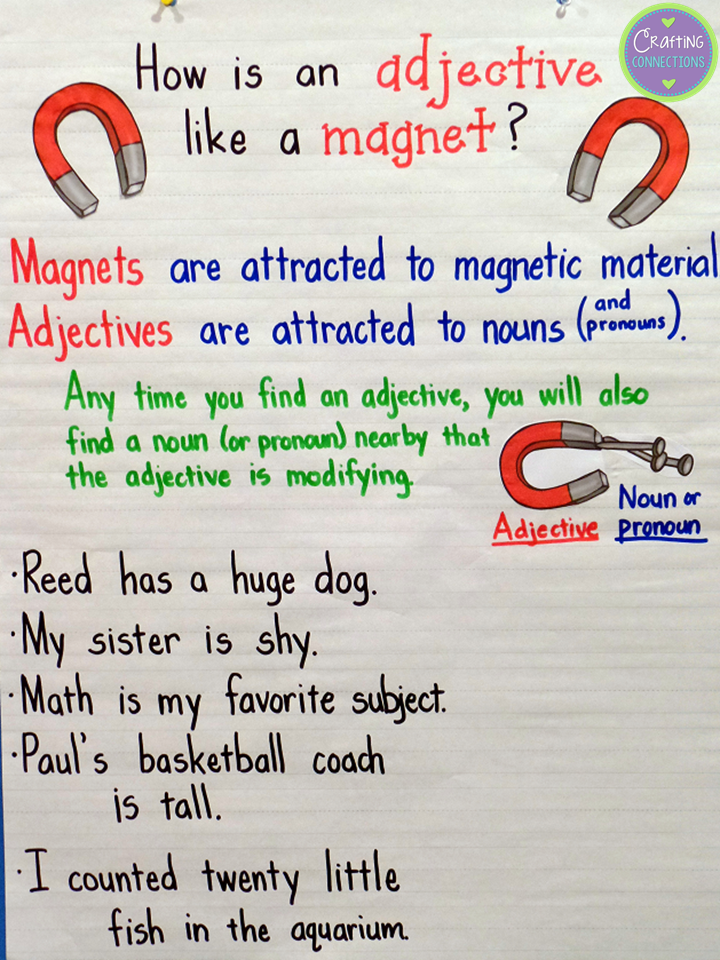 Adjectives Anchor Chart- Adjectives are like magnets... they are attracted to nouns (and pronouns)!