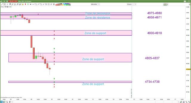 Plan de trade cac40 [07/12/18]