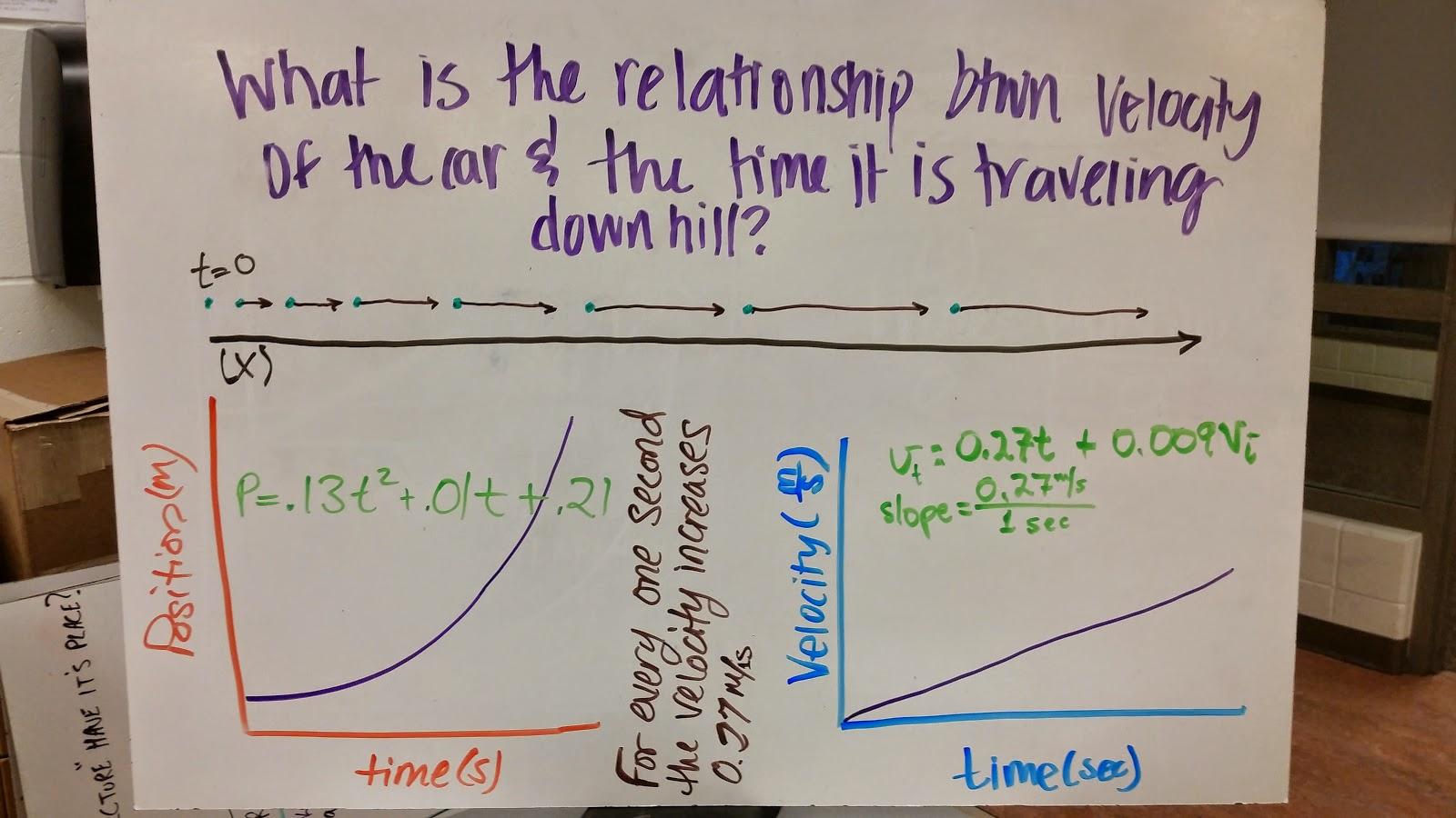Modeling Physics