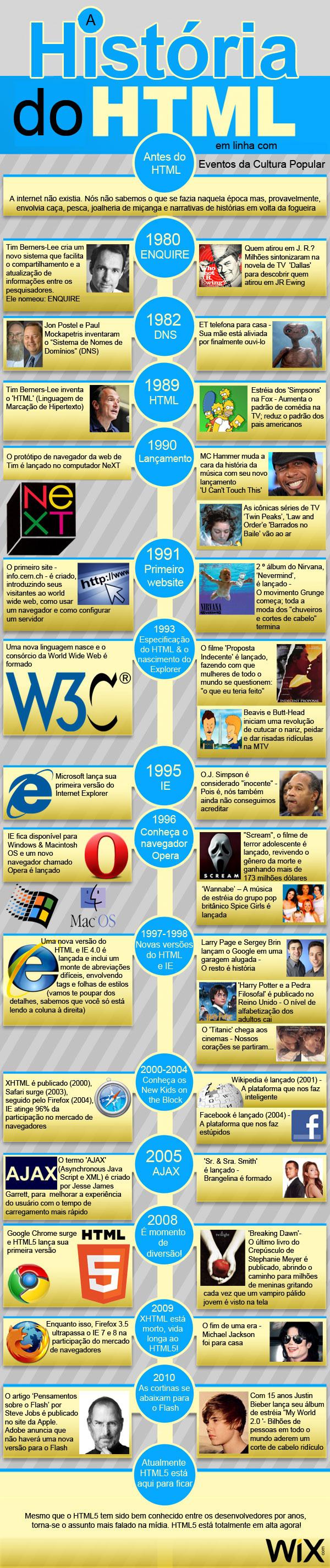 a historia do html wix