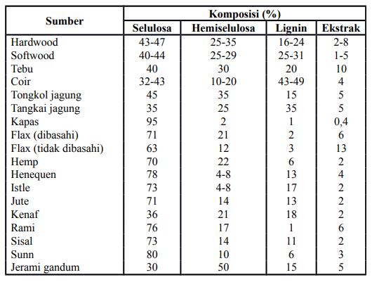 Tabel Kandungan Selulosa dalam Tanaman