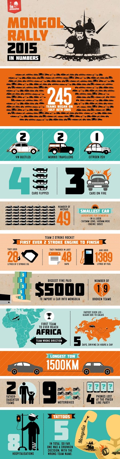 Mongol Rally Infographic