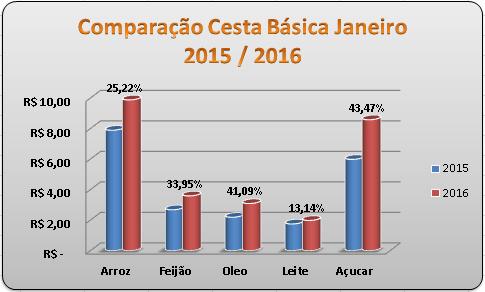 PROCON de BARRETOS: CESTA BÁSICA TEVE VARIAÇÃO DE 17,32% ENTRE JANEIRO DE 2015 A 2016