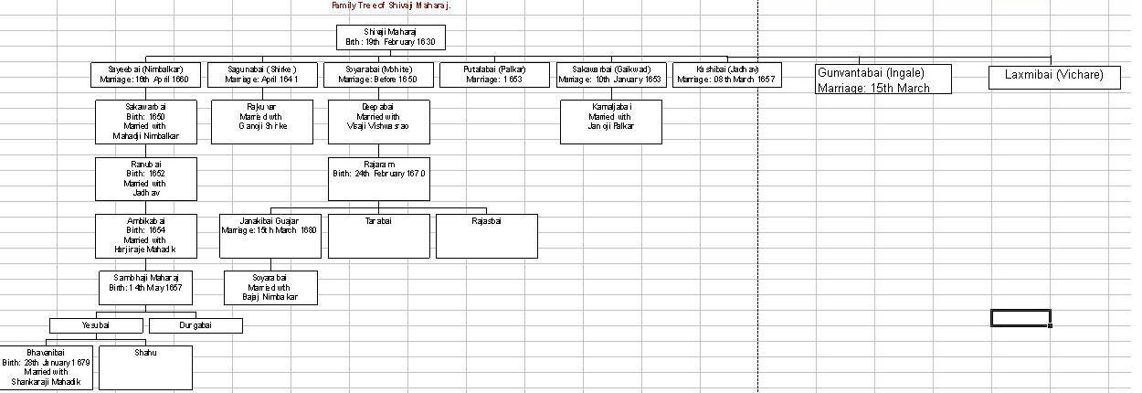 Wifes Genealogy Chart Free Family Tree Charts Best  Family