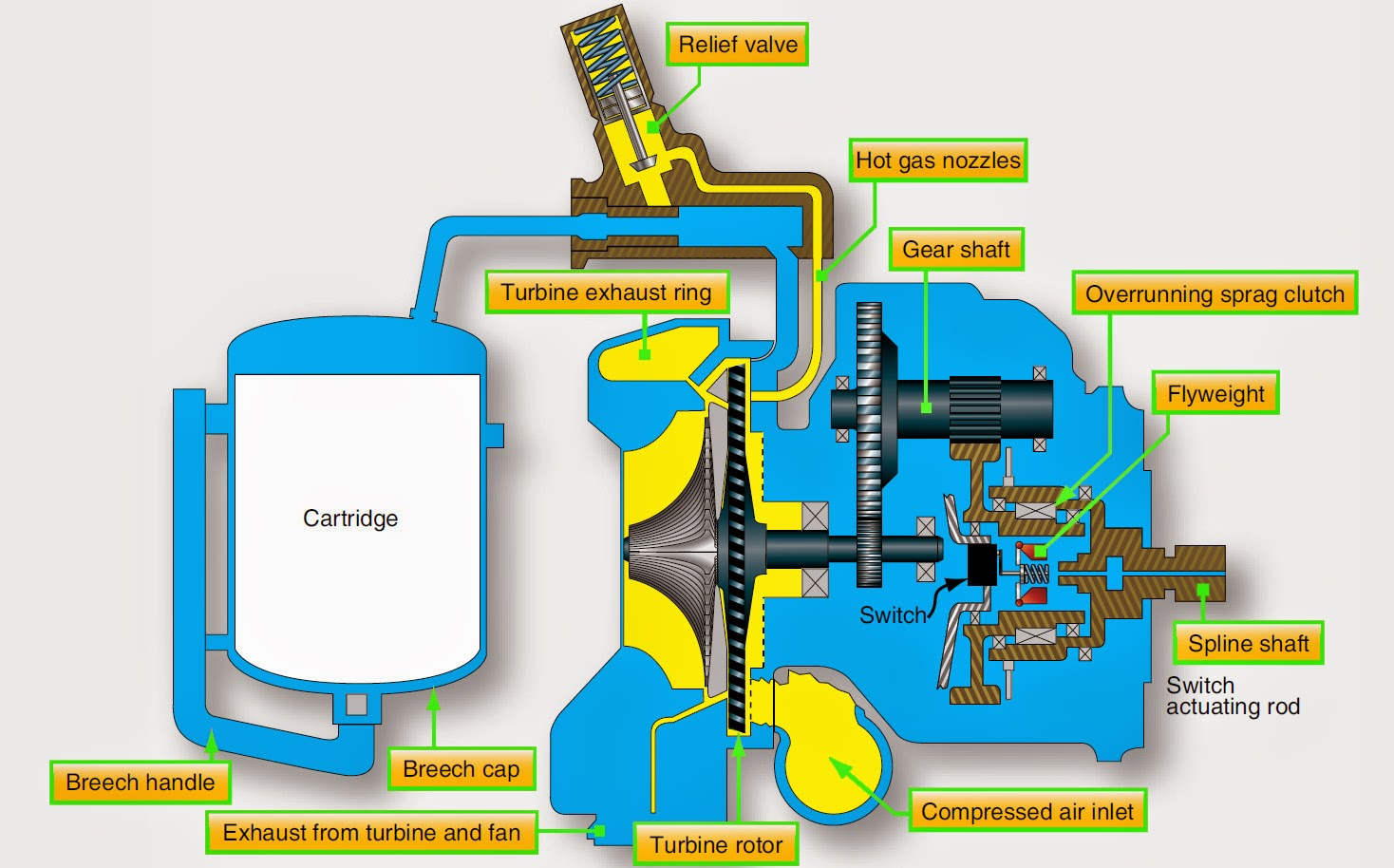 hight resolution of gas turbine engine starters
