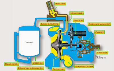 Gas Turbine Engine Starters