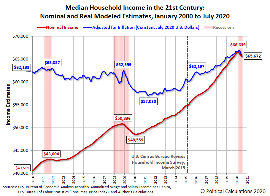 Median Household Income in the 21st Century: Nominal and Real Modeled Estimates, January 2000 to July 2020