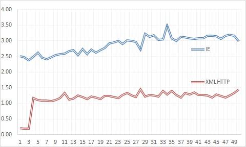 海のメモ: XMLHTTPのソースコード取得速度を検証