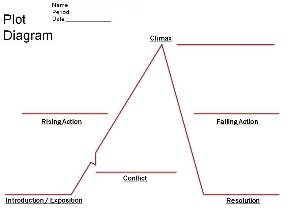 Plot chart template delli beriberi co also empty diagram ukrandiffusion rh