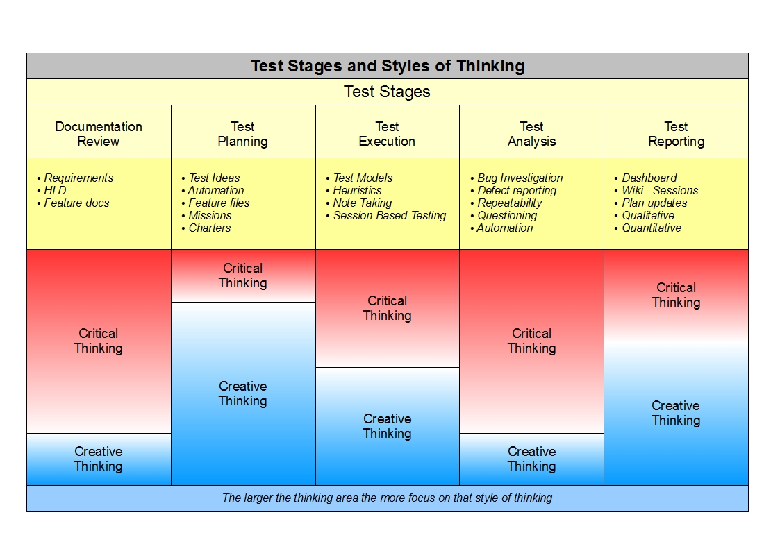 in terms of critical thinking and testing results should Want to know all about the watson glaser critical thinking test and if it really   the revision also introduced an online validation test for pencil and paper test  result  the test is highly predictive, in terms of job success at the graduate level  and  remember, you need to practice to make sure you familiarize yourself with .