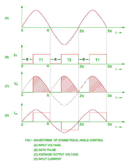 waveforms of the symmetrical angle control