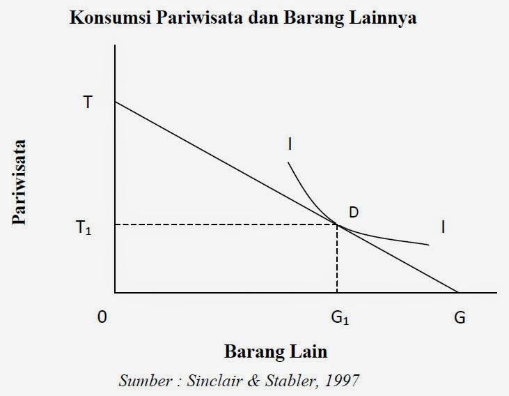 Konsumsi Pariwisata dan Barang Lainnya (Sinclair & Stabler, 1997)