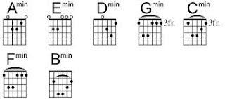 Kunci dasar gitar untuk pemula lengkap dengan gambar chord gitars nah kalau gambar yang dibawah ini adalah gambar lengkap kunci gitar reheart Choice Image