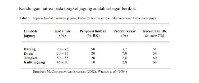 kandungan nutrsi limbah jagung