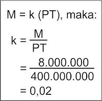 Contoh Persamaan Versi Saldo Teori Kuantitas A.C. Pigou | Ilmu Ekonomi ID
