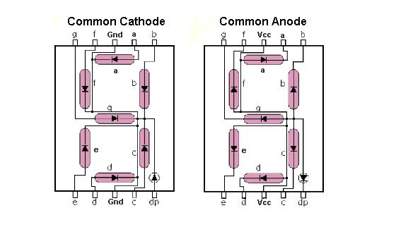 Antarmuka Seven Segment Menggunakan Metode Scanning Andalan Elektro