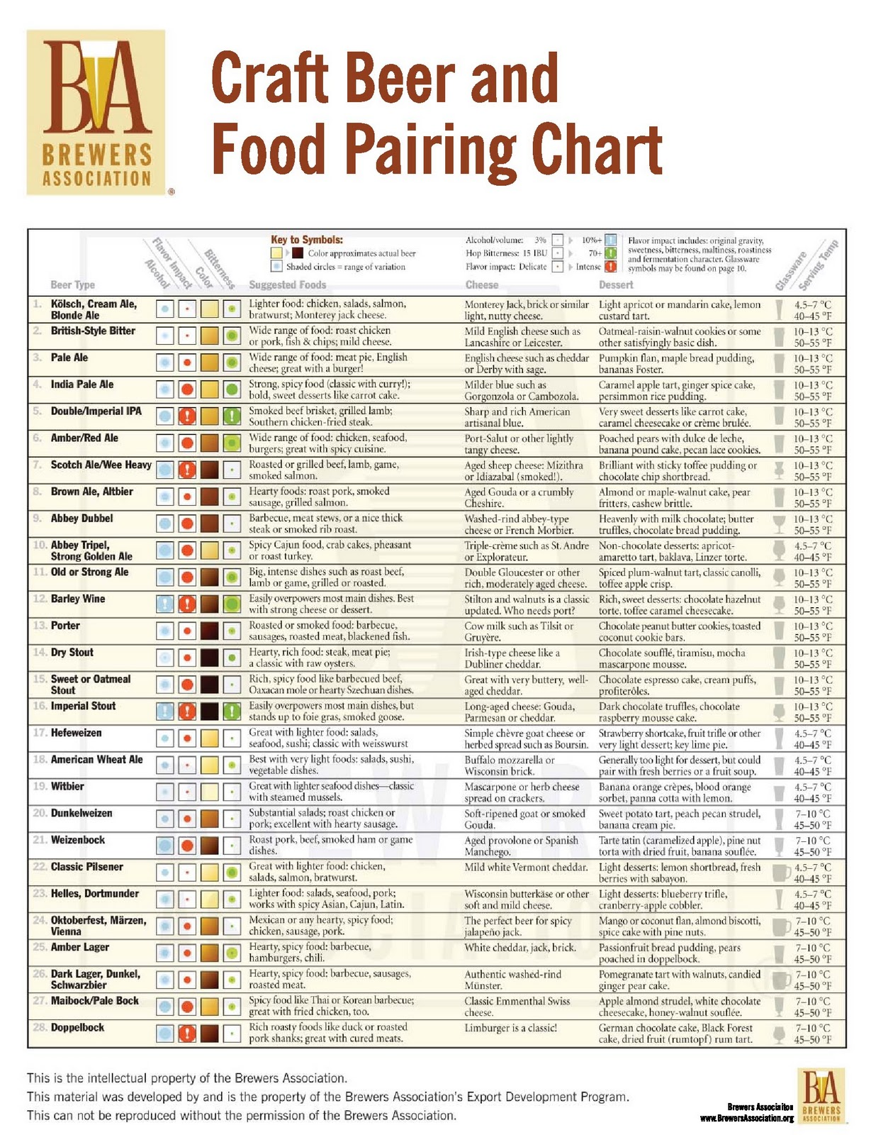 Craft Beer And Food Pairing Chart