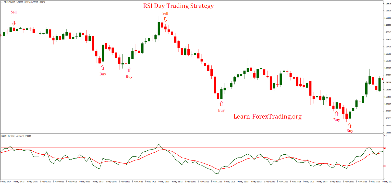 Day trading tips strategies