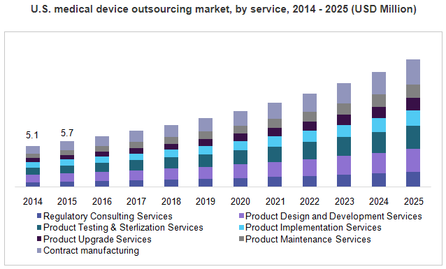 Healthcare Trends Research Medical Device Outsourcing