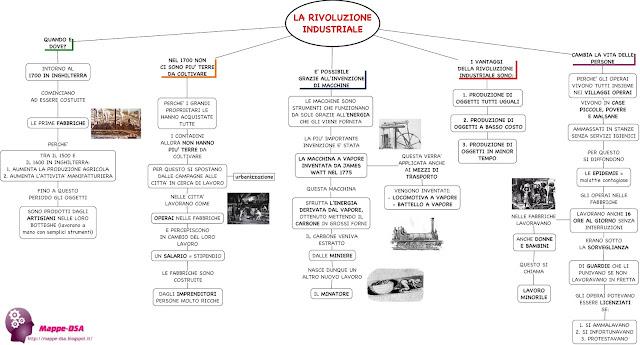 mappedsa mappa mappe concettuali schema dislessia storia dsa disturbi specifici apprendimento rivoluzione industriale prima inghilterra 1700 macchina a vapore operai proletariato