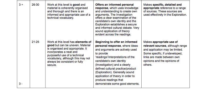 Communications culture a2 coursework
